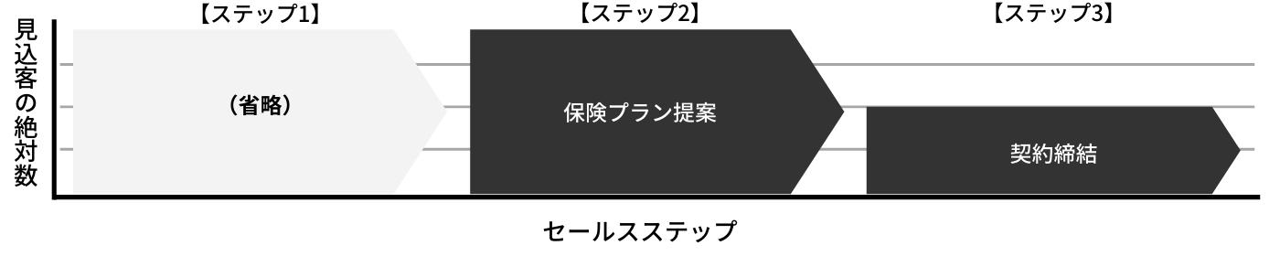 Withコロナ時代の保険営業術②~リモート営業がもたらす最大メリットとは?~